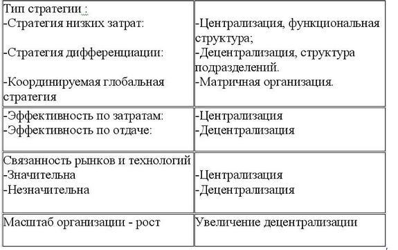 Типы стратегии