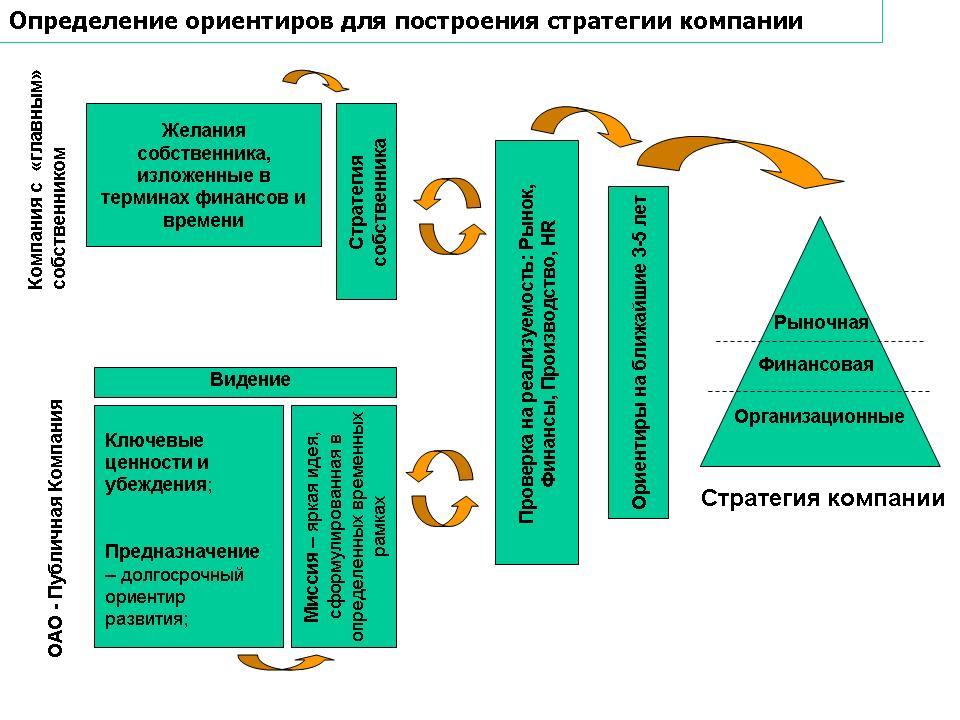 Определение ориентиров для построения стратегии компании-2