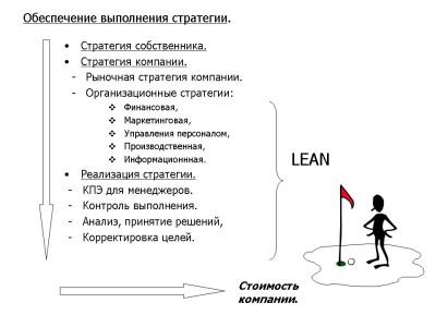 «Управление бизнес-процессами. Эффективная реализация стратегии»